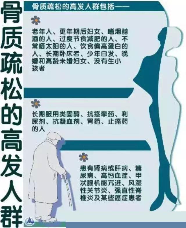 骨质疏松症的全貌解读,和每个人都有关系
